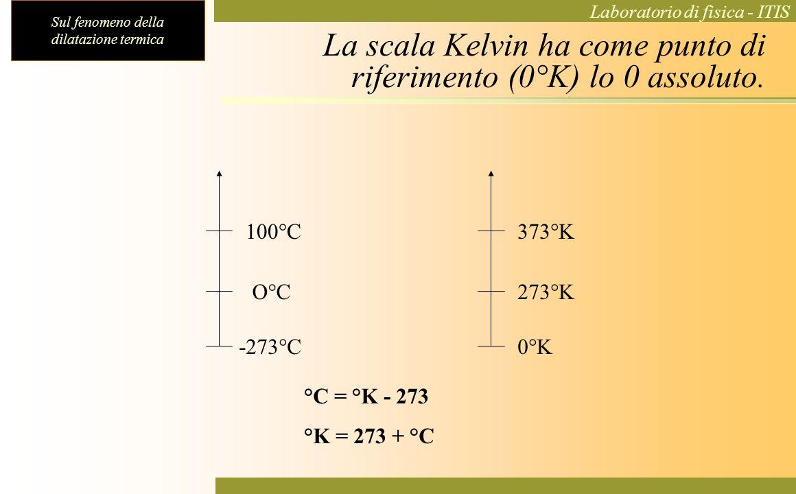 La scala Kelvin ha come punto di riferimento (0°K) lo 0 assoluto.