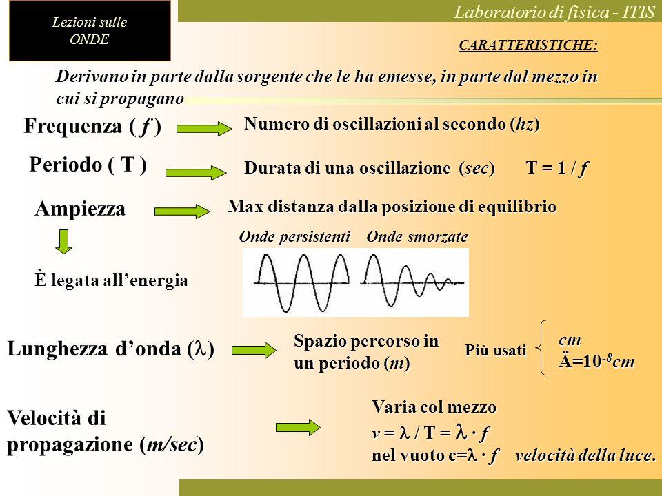 Velocità di propagazione (m/sec)