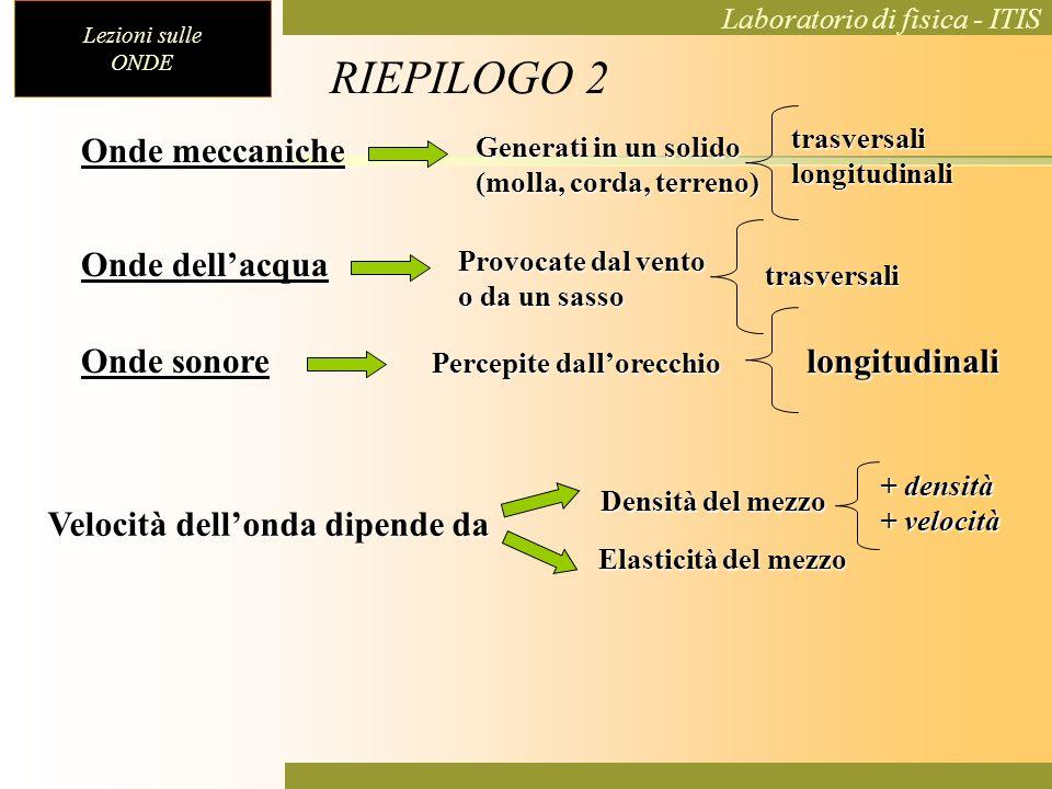 RIEPILOGO 2 Onde meccaniche Onde dell'acqua Onde sonore longitudinali