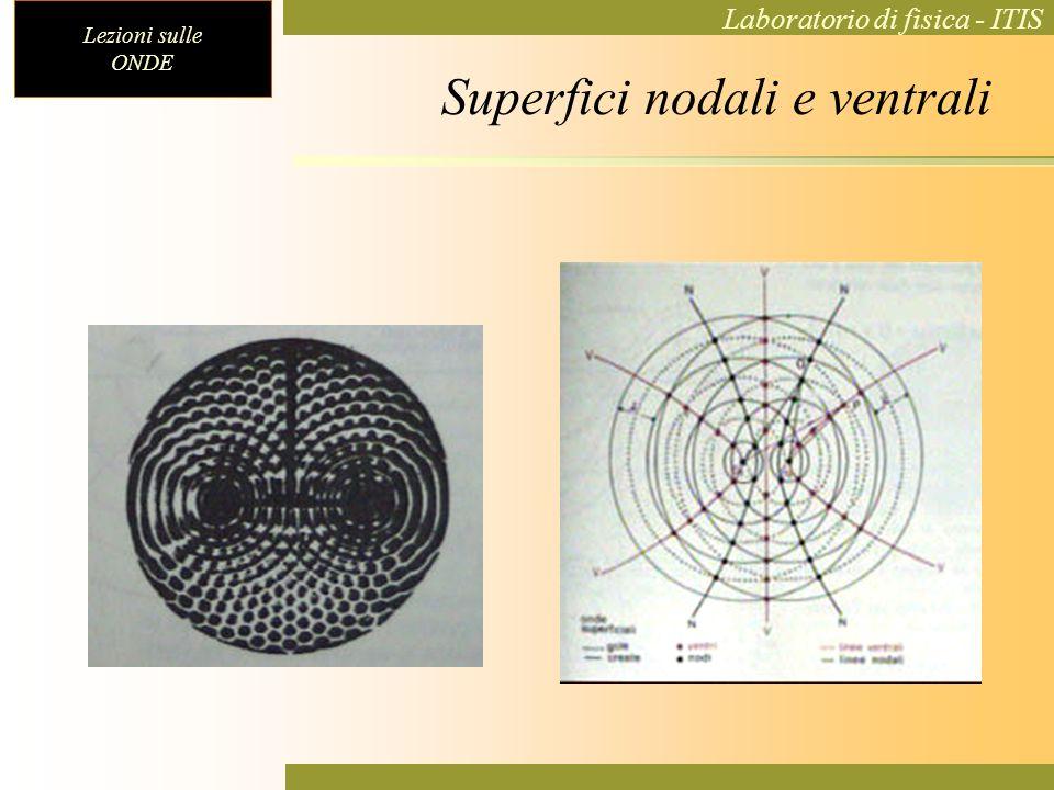 Superfici nodali e ventrali