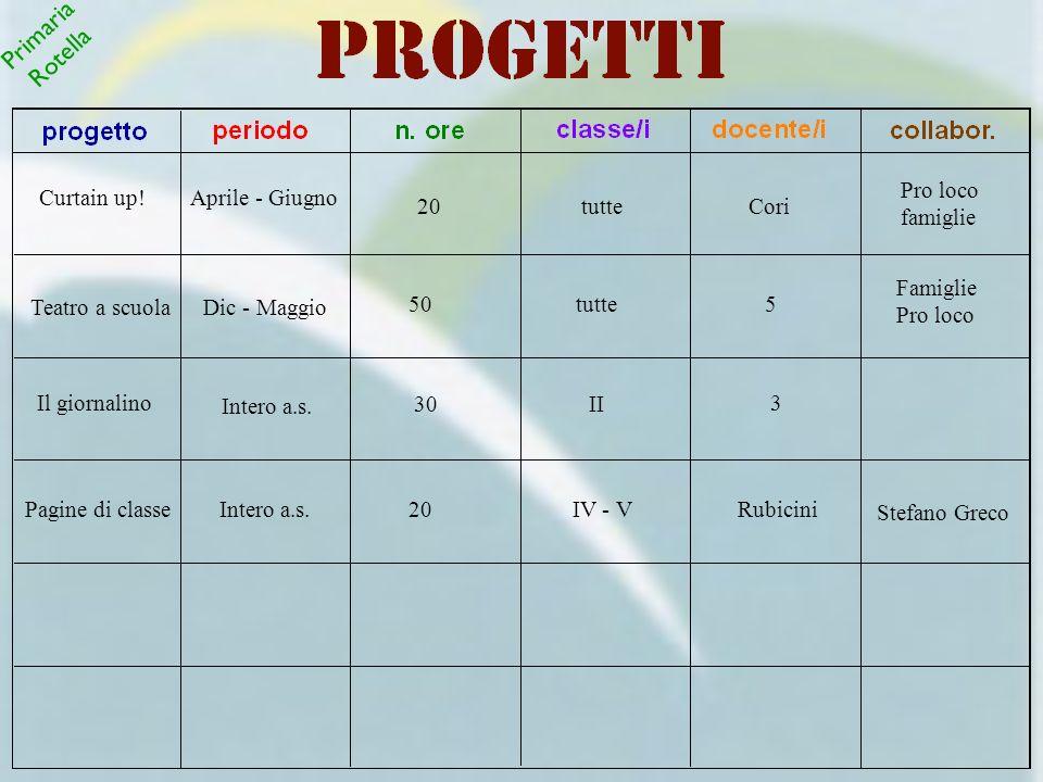 Primaria Rotella Pro loco famiglie Curtain up! Aprile - Giugno 20