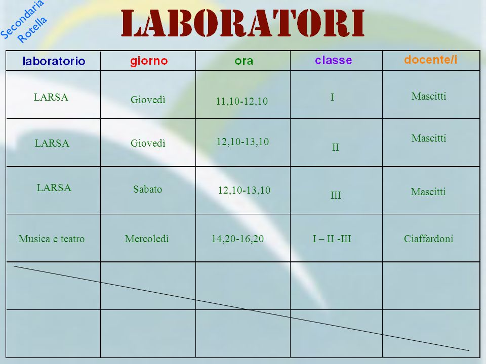 Secondaria Rotella LARSA I Mascitti Giovedì 11,10-12,10 Mascitti LARSA