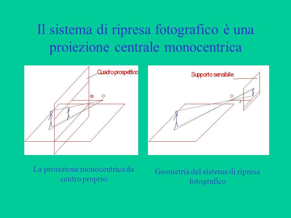 Il sistema di ripresa fotografico è una proiezione centrale monocentrica