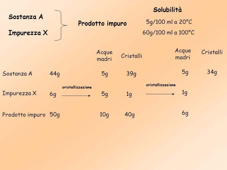 Solubilità Sostanza A Prodotto impuro Impurezza X 5g/100 ml a 20°C