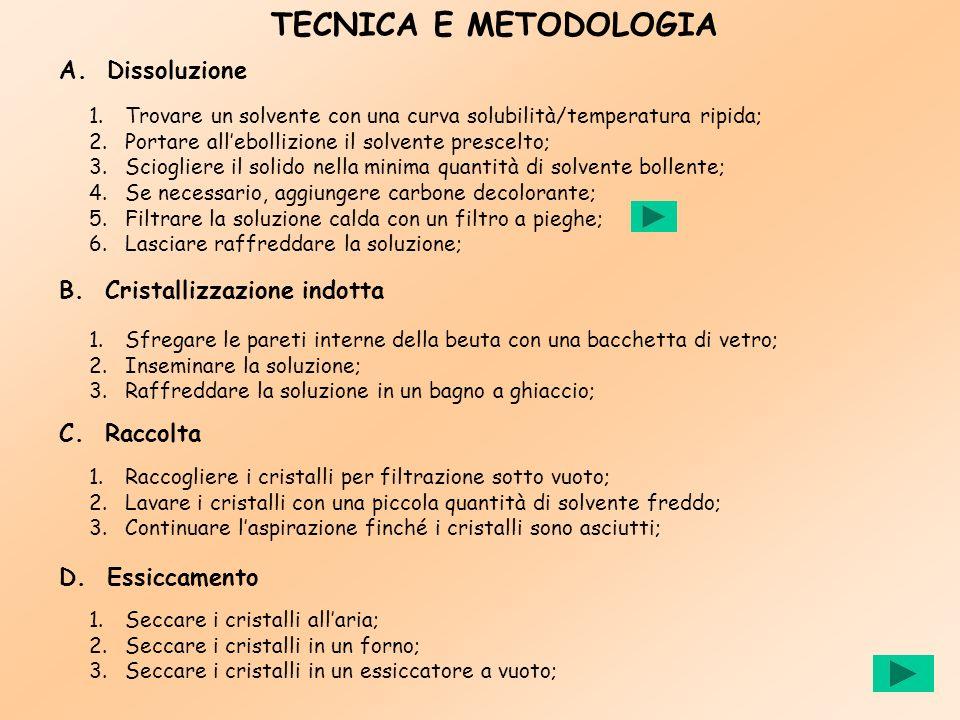 TECNICA E METODOLOGIA A. Dissoluzione B. Cristallizzazione indotta