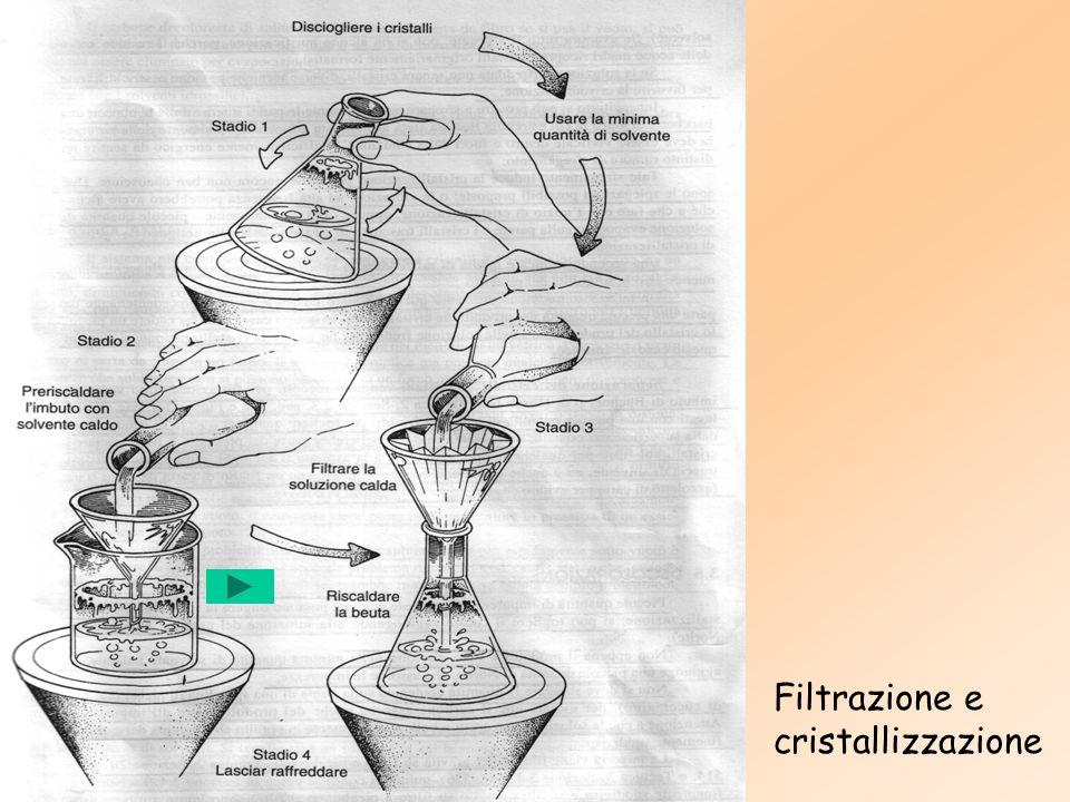 Filtrazione e cristallizzazione