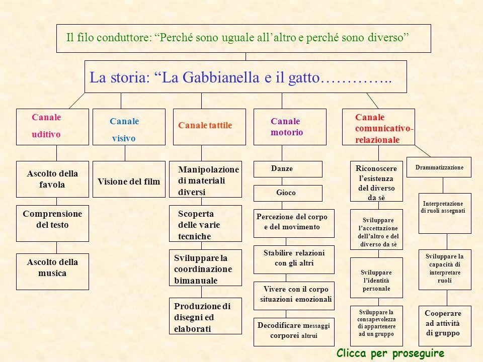 La storia: La Gabbianella e il gatto…………..