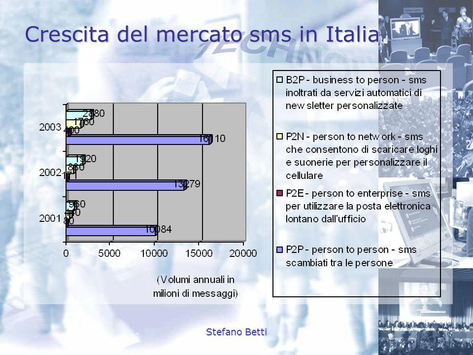 Crescita del mercato sms in Italia