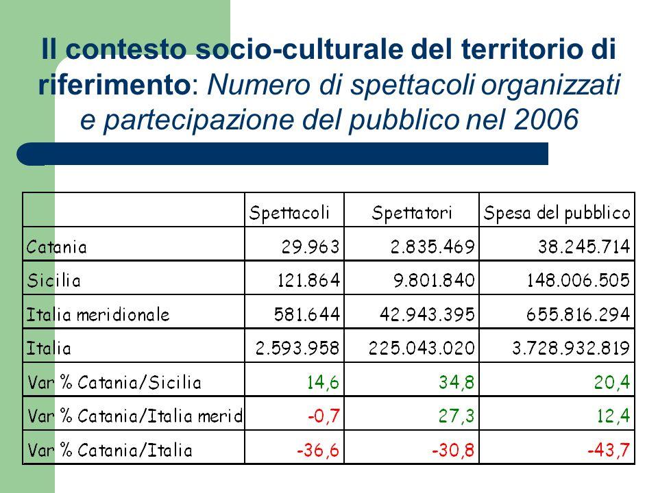 Il contesto socio-culturale del territorio di riferimento: Numero di spettacoli organizzati e partecipazione del pubblico nel 2006