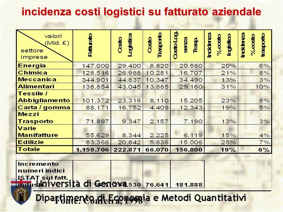 incidenza costi logistici su fatturato aziendale