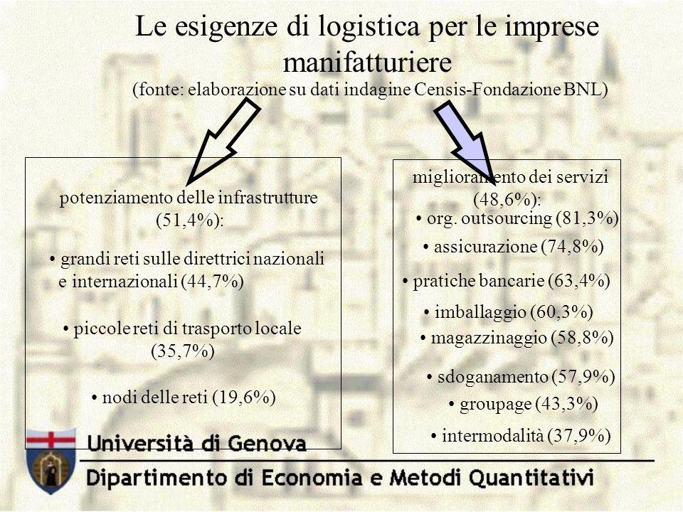 Le esigenze di logistica per le imprese manifatturiere