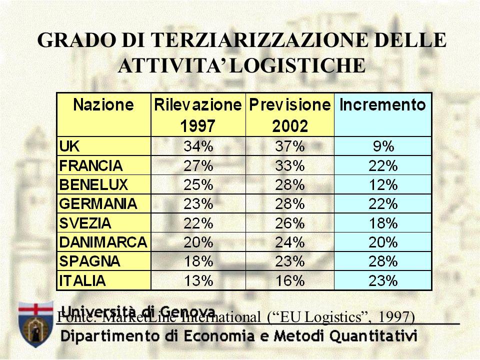 GRADO DI TERZIARIZZAZIONE DELLE ATTIVITA' LOGISTICHE