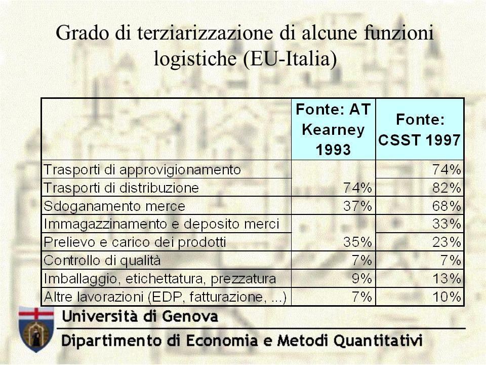 Grado di terziarizzazione di alcune funzioni logistiche (EU-Italia)