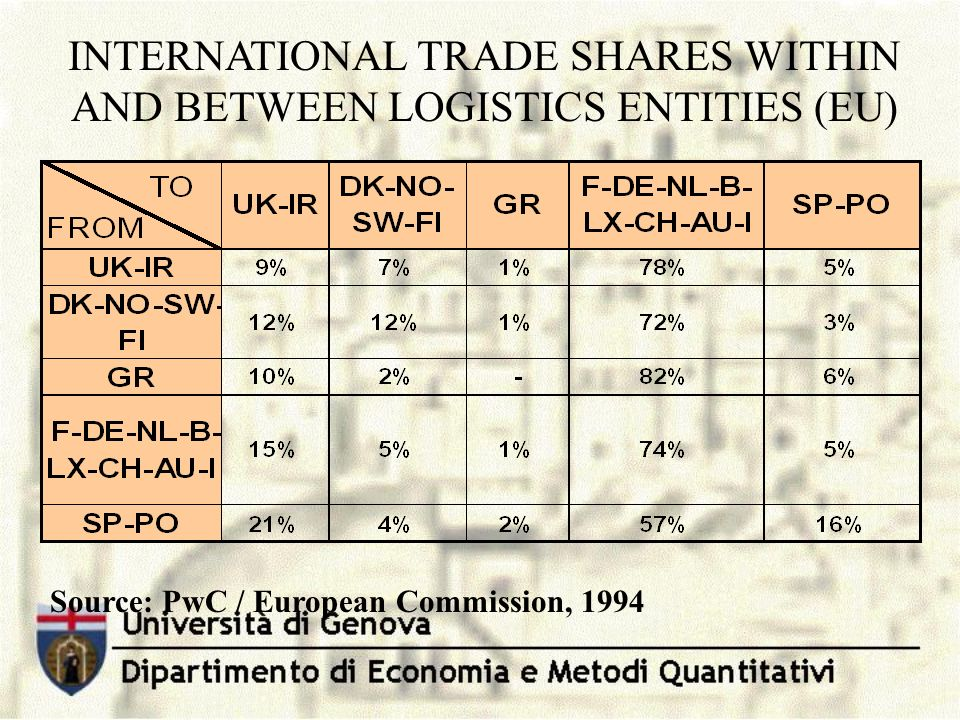 INTERNATIONAL TRADE SHARES WITHIN AND BETWEEN LOGISTICS ENTITIES (EU)