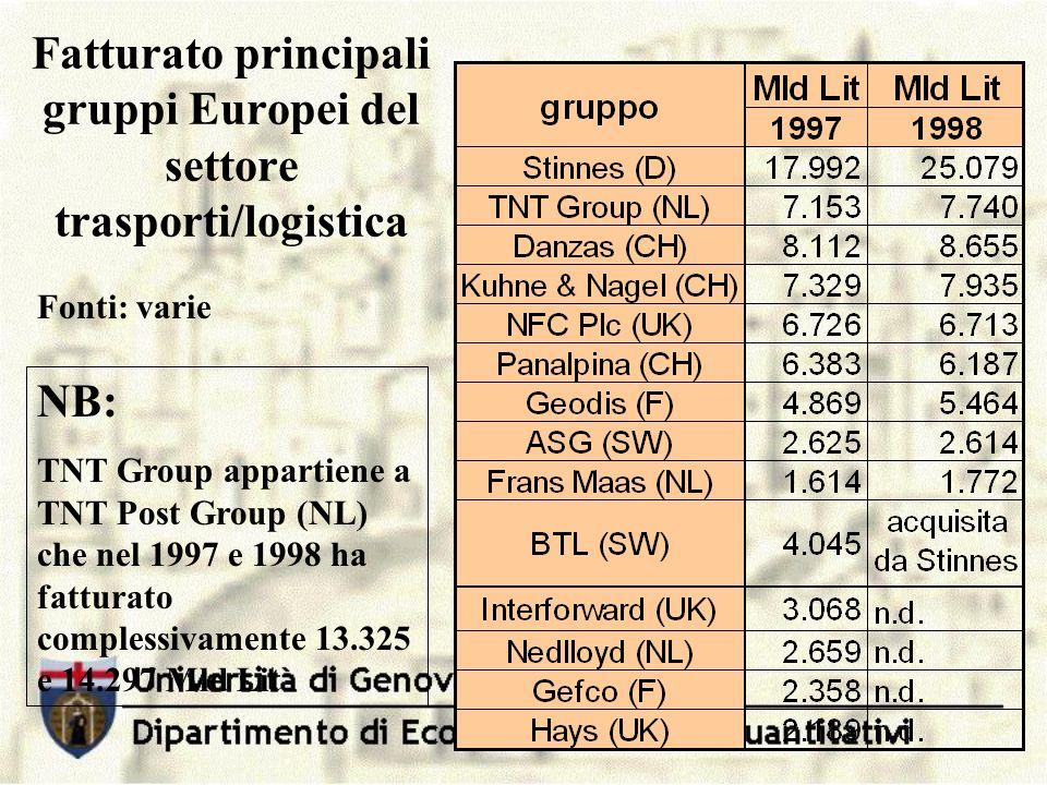 Fatturato principali gruppi Europei del settore trasporti/logistica