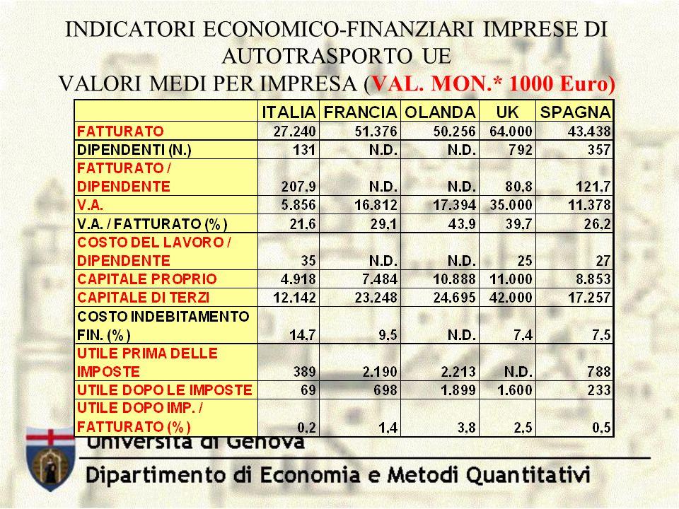 INDICATORI ECONOMICO-FINANZIARI IMPRESE DI AUTOTRASPORTO UE VALORI MEDI PER IMPRESA (VAL.