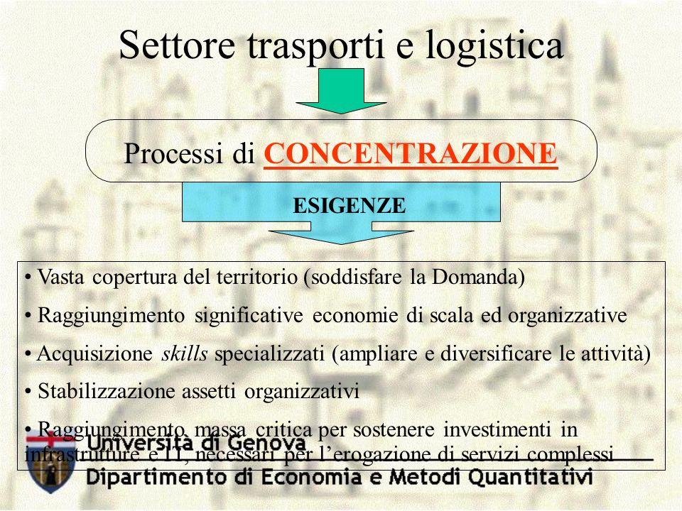 Settore trasporti e logistica