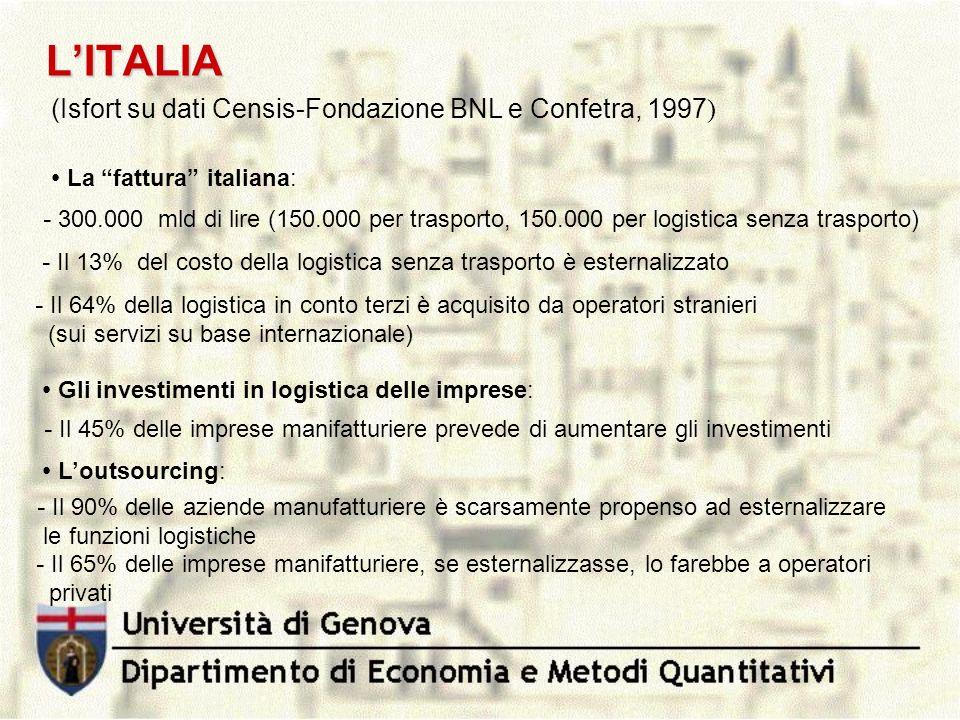 L'ITALIA (Isfort su dati Censis-Fondazione BNL e Confetra, 1997)