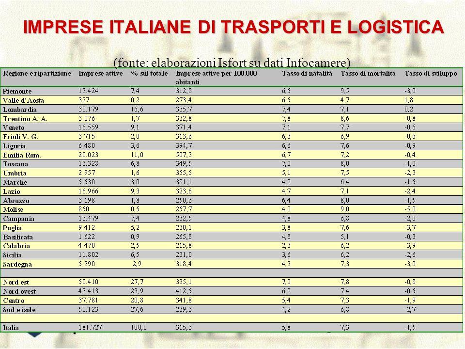 IMPRESE ITALIANE DI TRASPORTI E LOGISTICA