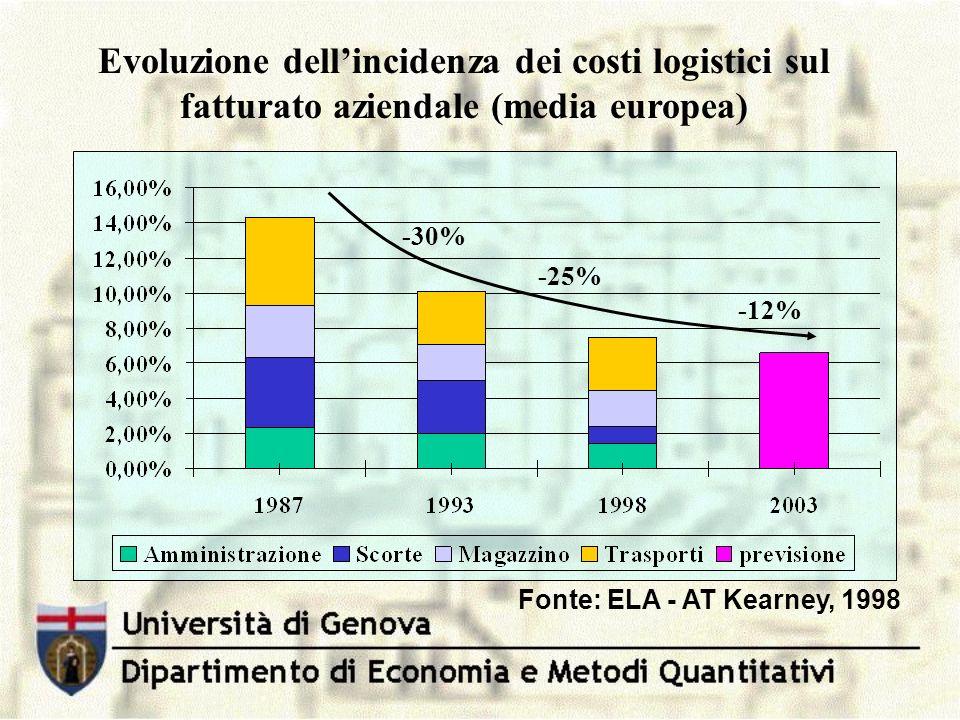 Evoluzione dell'incidenza dei costi logistici sul fatturato aziendale (media europea)