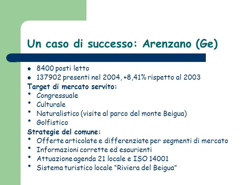 Un caso di successo: Arenzano (Ge)