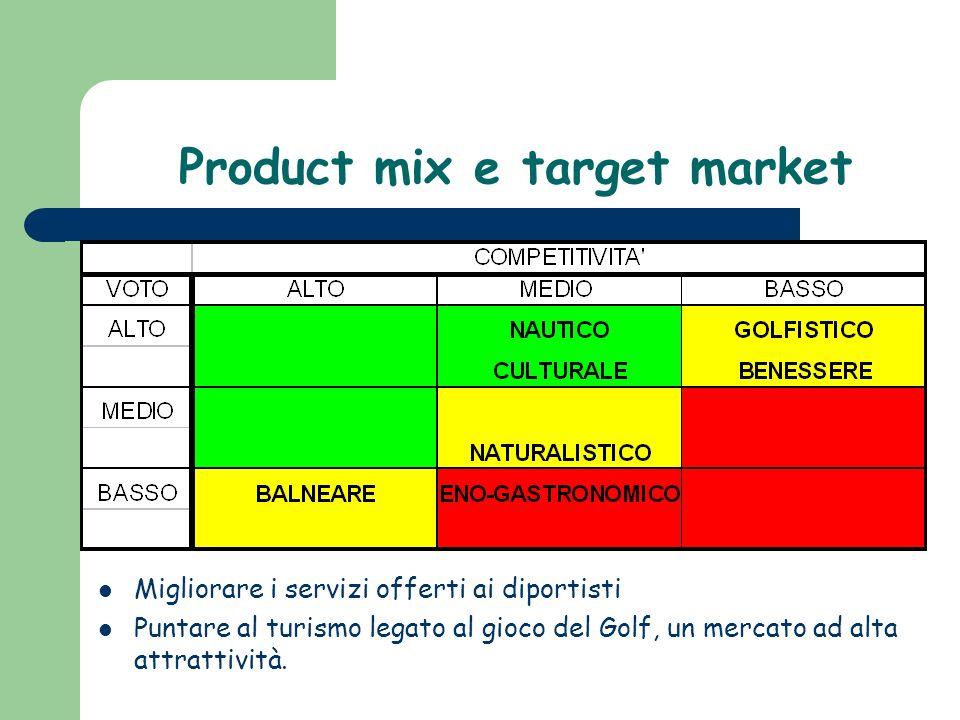 Product mix e target market