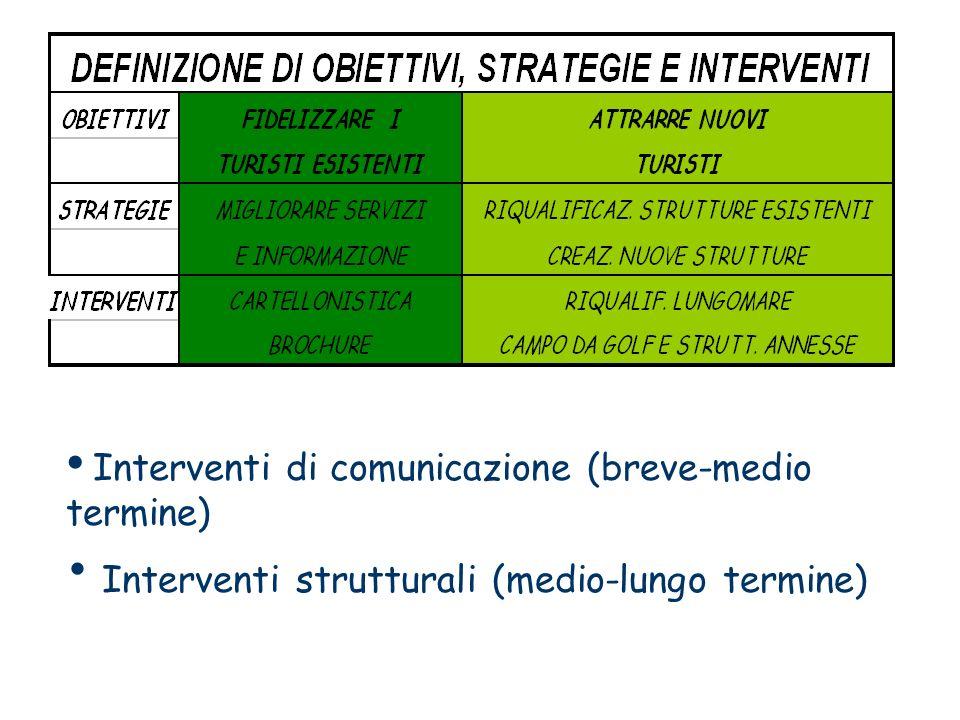 Interventi strutturali (medio-lungo termine)
