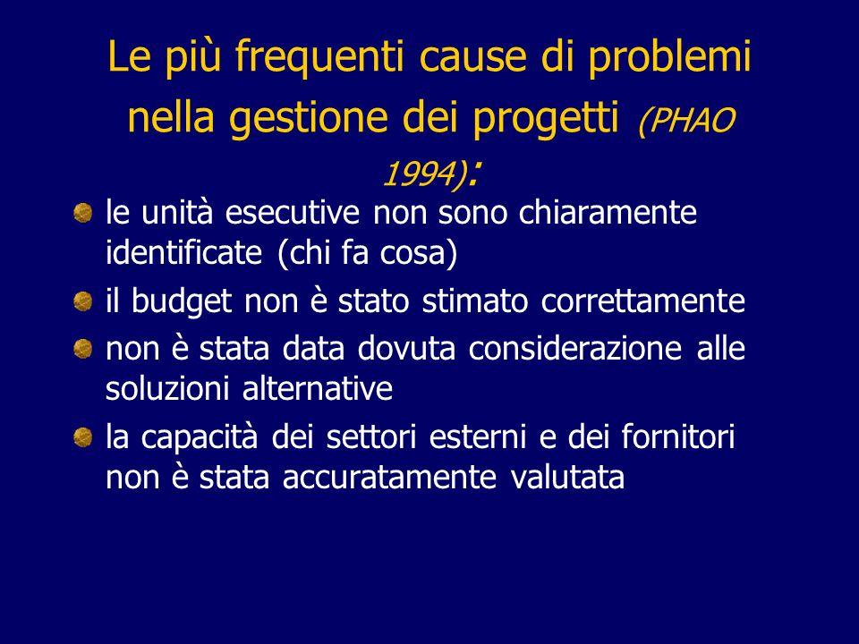 Le più frequenti cause di problemi nella gestione dei progetti (PHAO 1994):