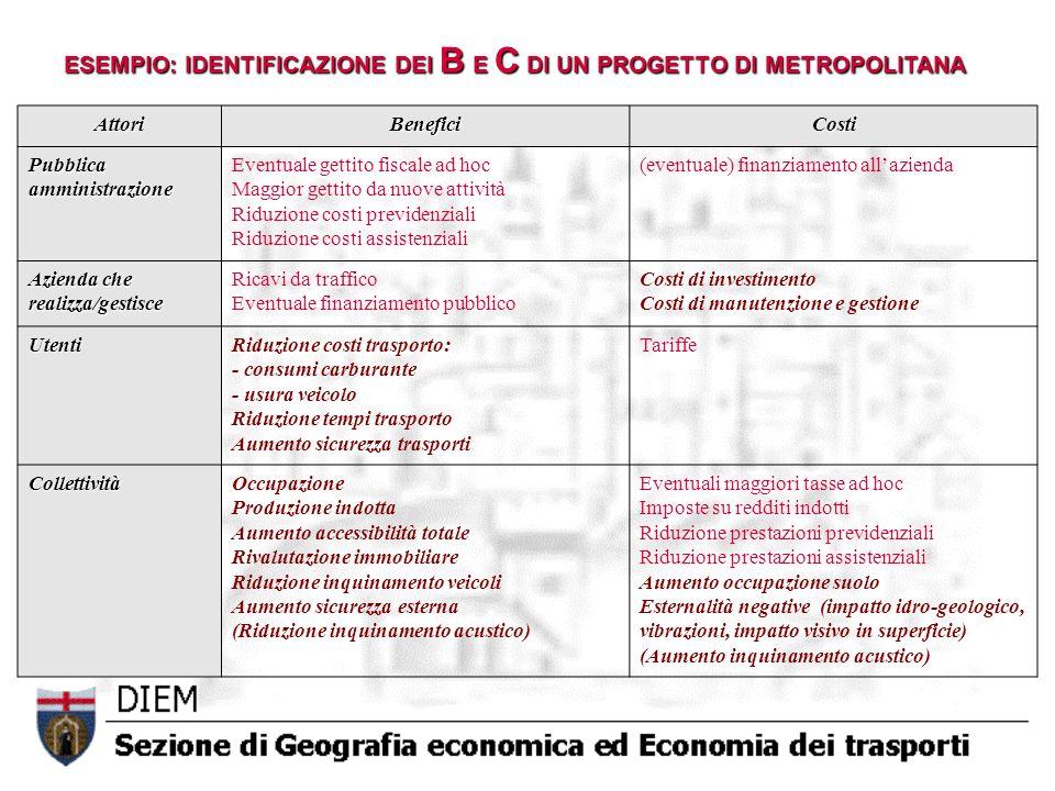 ESEMPIO: IDENTIFICAZIONE DEI B E C DI UN PROGETTO DI METROPOLITANA