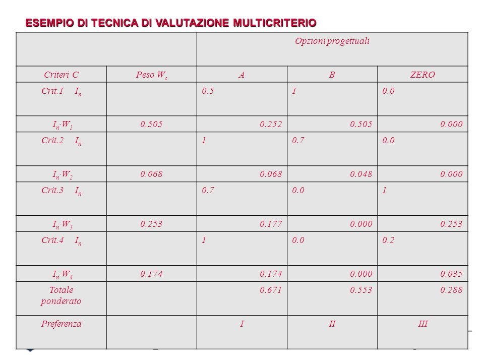 ESEMPIO DI TECNICA DI VALUTAZIONE MULTICRITERIO
