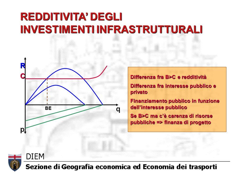 REDDITIVITA' DEGLI INVESTIMENTI INFRASTRUTTURALI