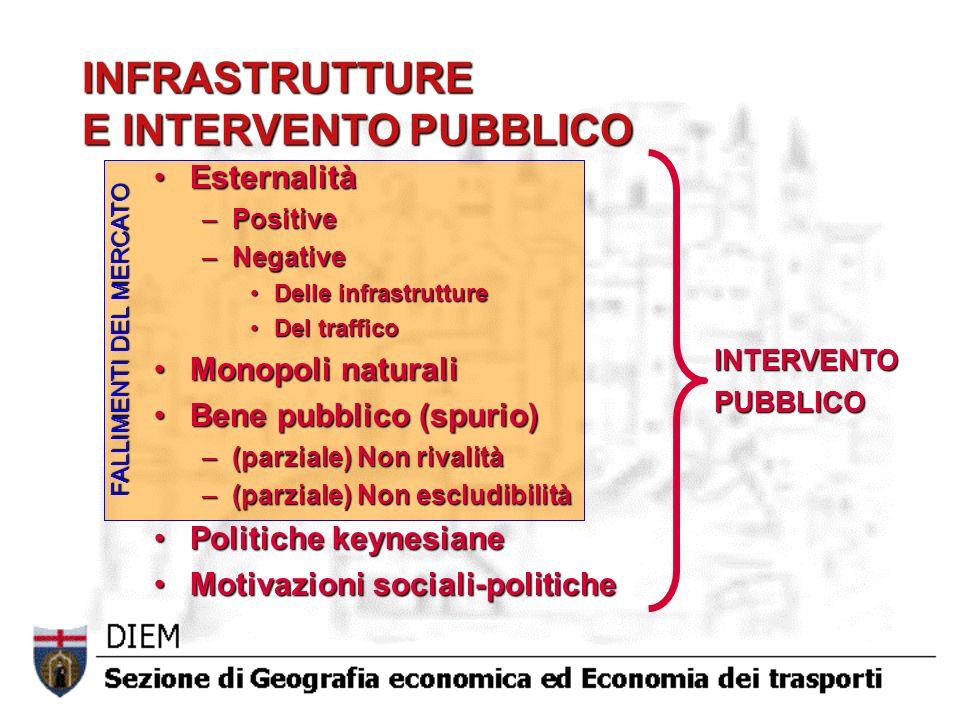 INFRASTRUTTURE E INTERVENTO PUBBLICO