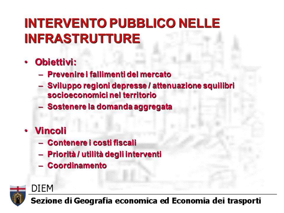 INTERVENTO PUBBLICO NELLE INFRASTRUTTURE