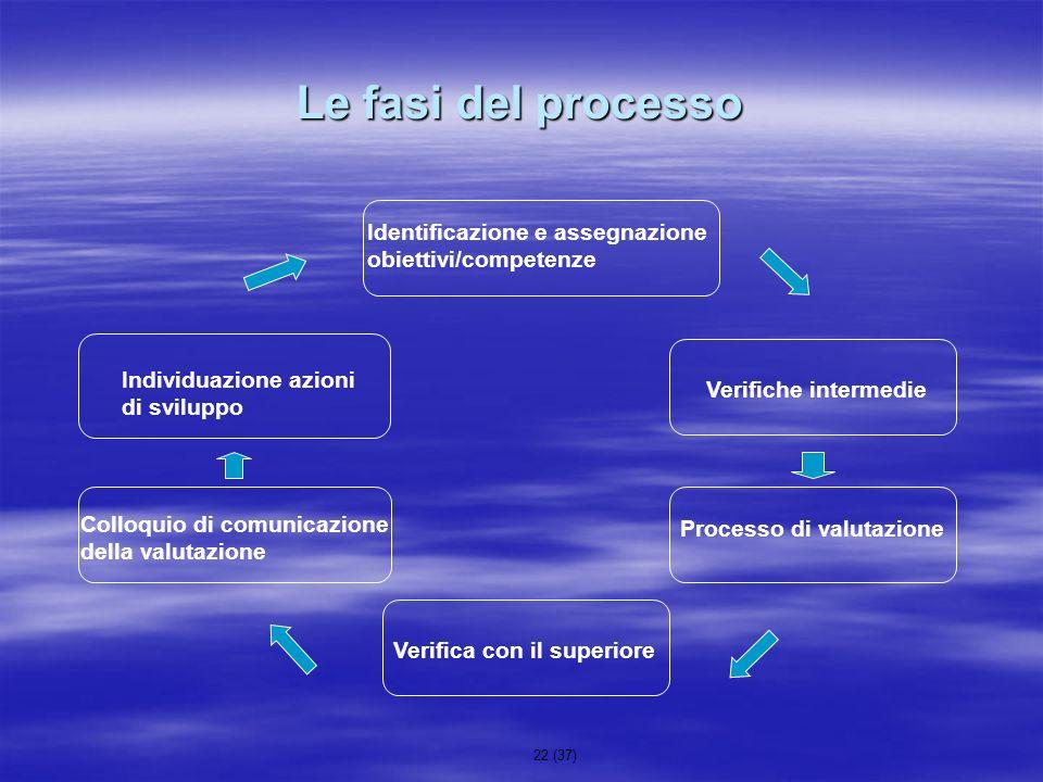 Le fasi del processo Identificazione e assegnazione