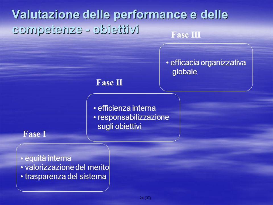 Valutazione delle performance e delle competenze - obiettivi