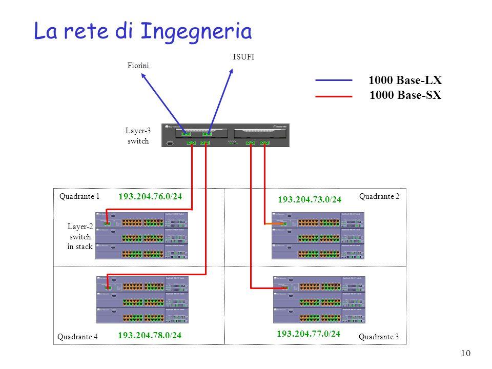 La rete di Ingegneria 1000 Base-LX 1000 Base-SX 193.204.76.0/24