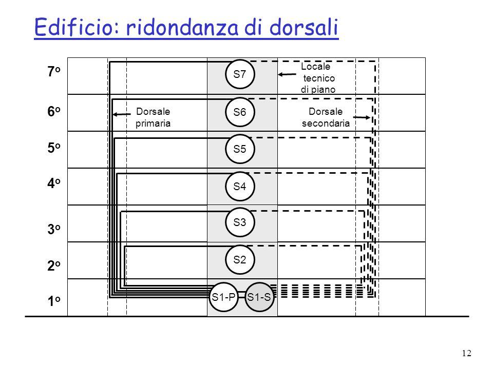 Edificio: ridondanza di dorsali