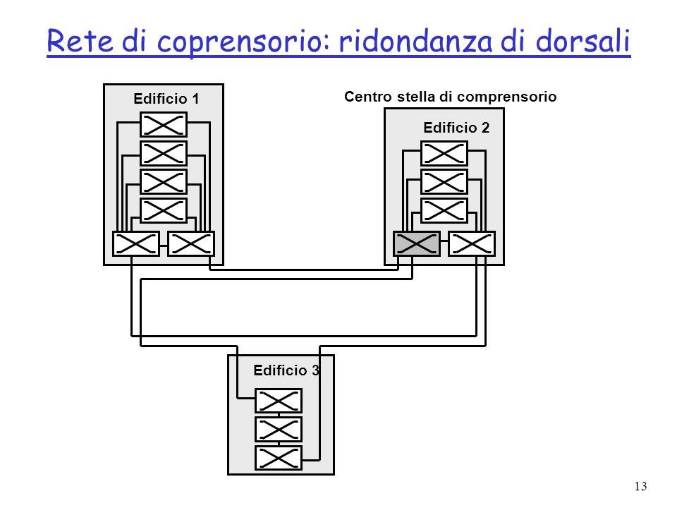 Rete di coprensorio: ridondanza di dorsali
