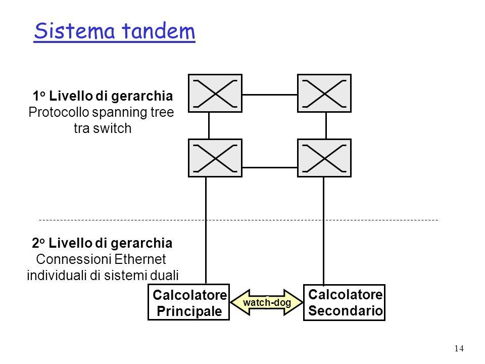 Sistema tandem 1o Livello di gerarchia Protocollo spanning tree