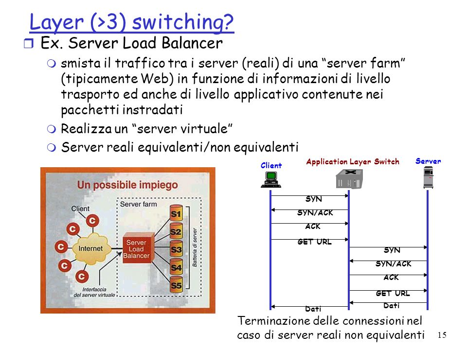 Application Layer Switch