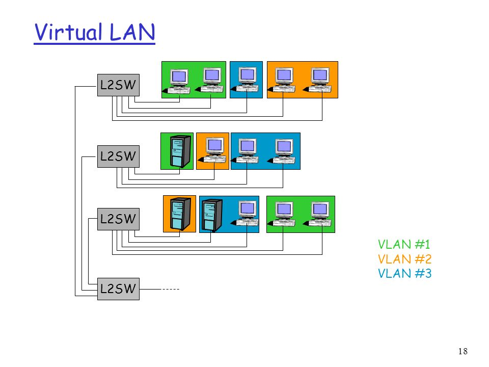 Virtual LAN L2SW L2SW L2SW VLAN #1 VLAN #2 VLAN #3 L2SW