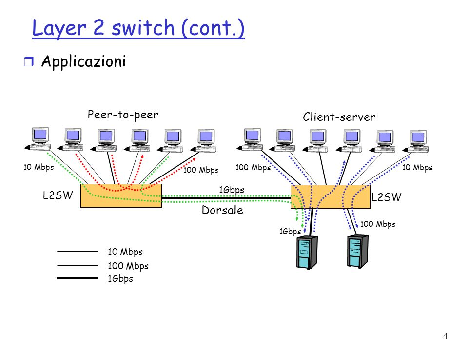 Layer 2 switch (cont.) Applicazioni Peer-to-peer Client-server Dorsale