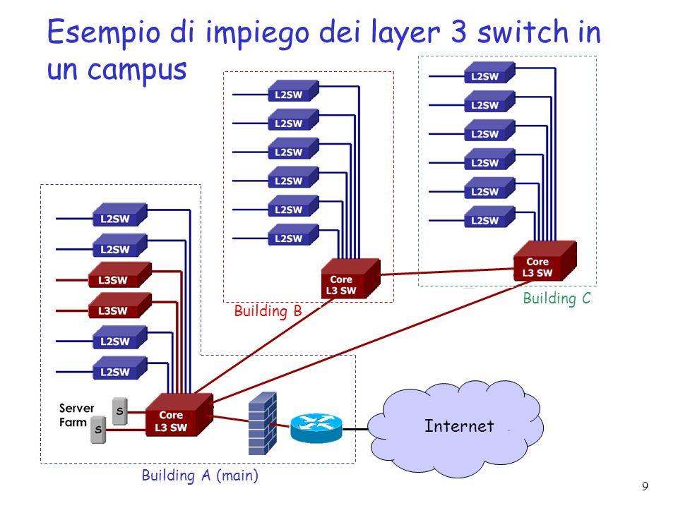 Esempio di impiego dei layer 3 switch in un campus