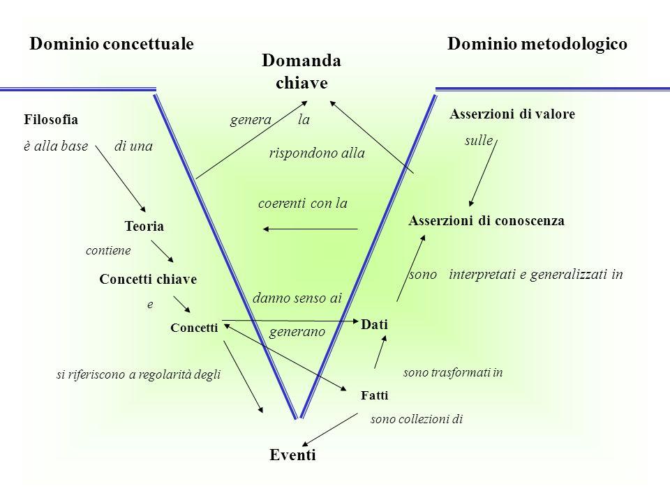 Dominio concettuale Dominio metodologico Domanda chiave