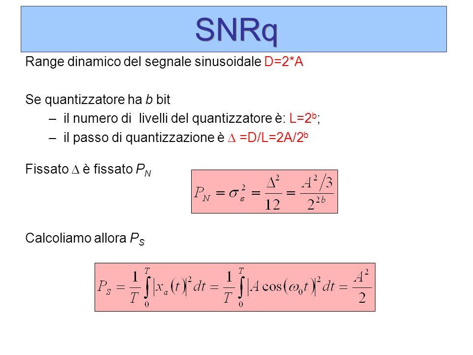SNRq Range dinamico del segnale sinusoidale D=2*A