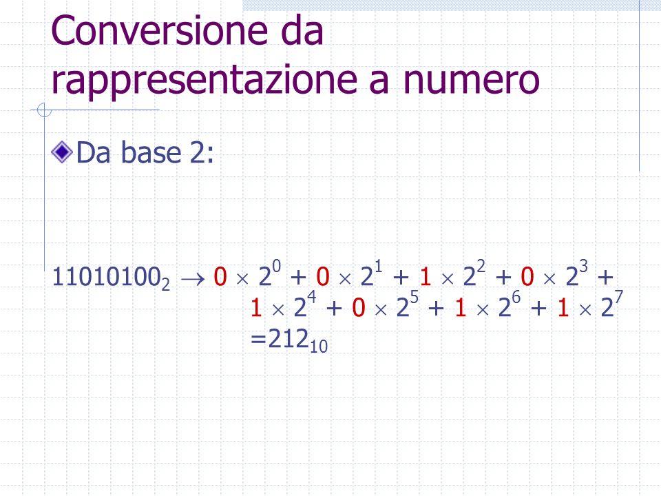Conversione da rappresentazione a numero
