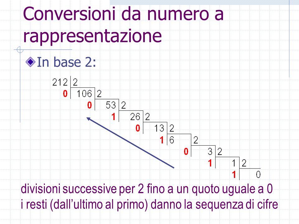 Conversioni da numero a rappresentazione