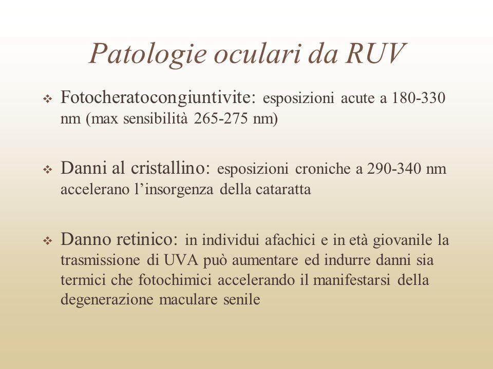 Patologie oculari da RUV