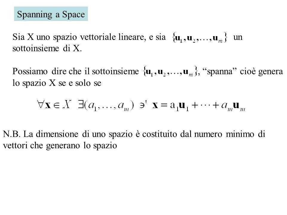 Spanning a Space Sia X uno spazio vettoriale lineare, e sia un sottoinsieme di X.