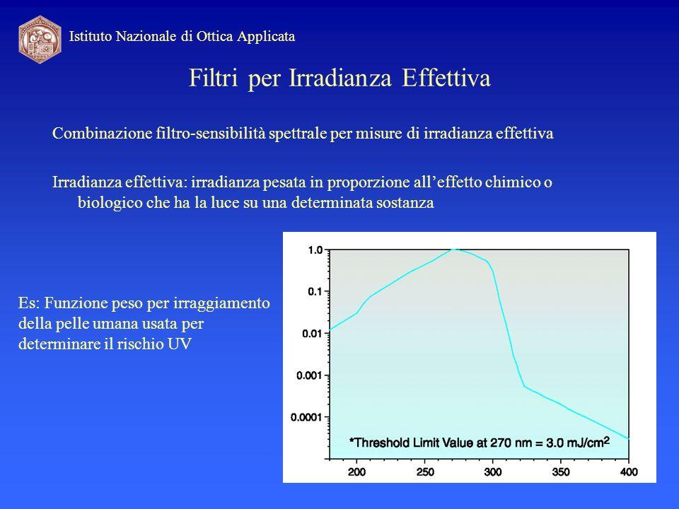 Filtri per Irradianza Effettiva